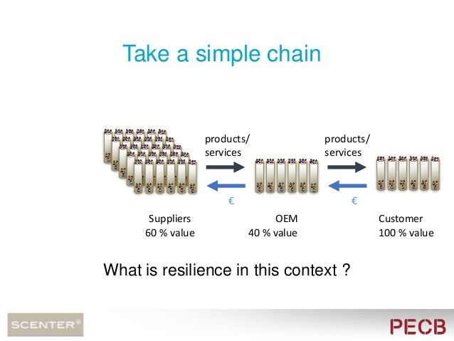Examples of non resilience in chains: