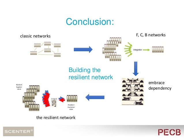  Start talking about dependency with your network partners  Add the outcome to your BCP ! Simple to start: