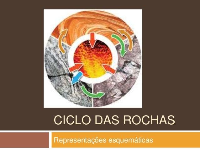 CICLO DAS ROCHASRepresentações esquemáticas