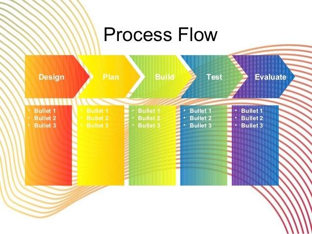 Process Flow • Bullet 1 • Bullet 2 • Bullet 3 • Bullet 1 • Bullet 2 • Bullet 3 • Bullet 1 • Bullet 2 • Bullet 3 • Bullet 1...