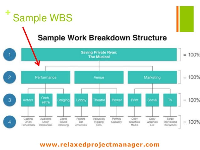 work breakdown structure