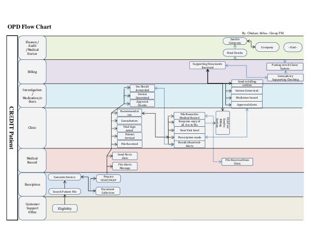 Insurance Business Flow Chart Only For Opd Transaction