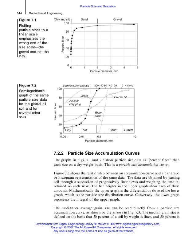 7.2.2 Particle Size Accumulation Curves The graphs in Figs. 7.1 and 7.2 show particle size data as ''percent finer'' than ...