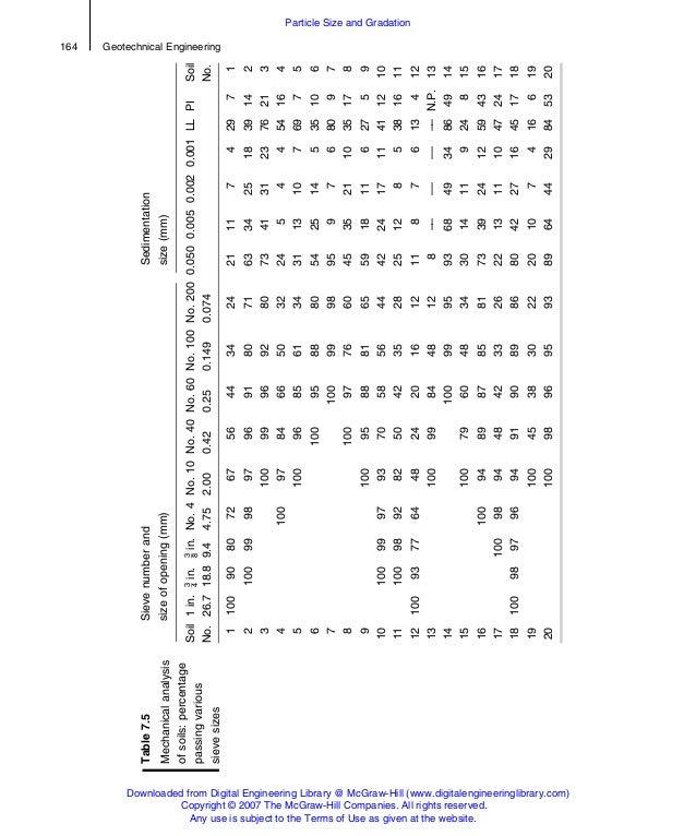 Table7.5 Mechanicalanalysis ofsoils:percentage passingvarious sievesizes Sievenumberand sizeofopening(mm) Sedimentation si...