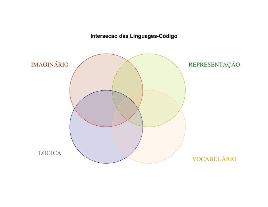 Interseção das Linguages-Código     IMAGINÁRIO                                     REPRESENTAÇÃO      LÓGICA              ...