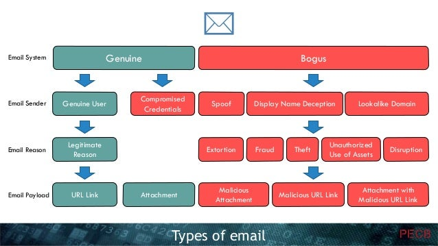 Email Security 101 – A Practical Guide For Every Business