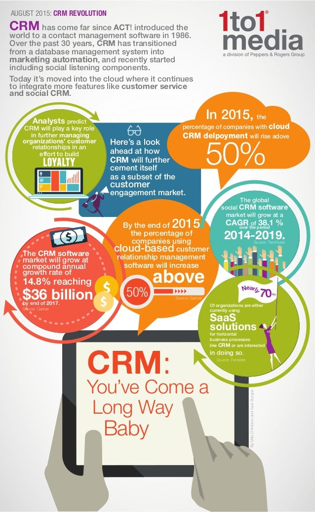 CRM: You've Come a Long Way Baby In 2015, the percentage of companies with cloud CRM delpoyment will rise adove 50% CRM ha...