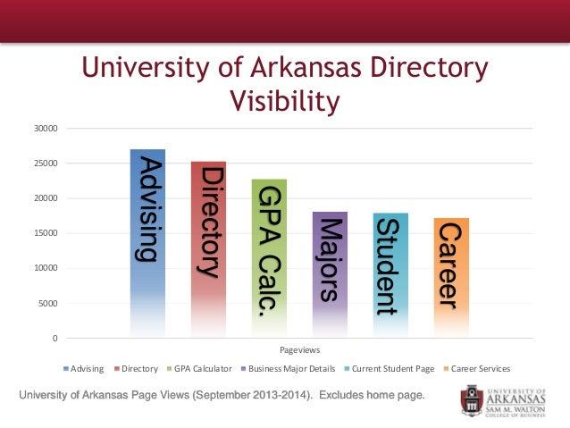 University of Arkansas Directory Visibility 0 5000 10000 15000 20000 25000 30000 Pageviews Advising Directory GPA Calculat...