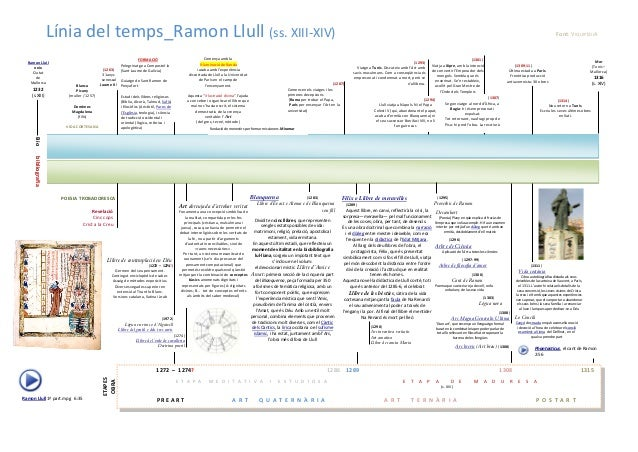 Línia del temps_Ramon Llull (ss. XIII-XIV)  Bio bibliografia  Blanca  Picany  (muller / 1257)  Domènec  Magdalena  (fills)...