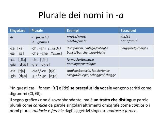 009 morfologia e classificazione dei nomi for Nomi dei gemelli diversi