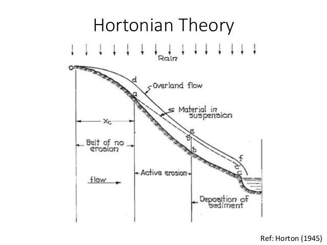 horton overland flow diagram