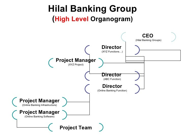 00 abcd group project team organogram - Organogram Online
