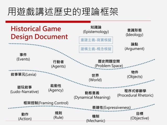 用遊戲講述歷史的理論框架 Historical Game Design Document 事件 (Events) 世界 (World) 物件 (Objects) 動作 (Action) 目標 (Objective) 規則 (Rule) 機制 (...