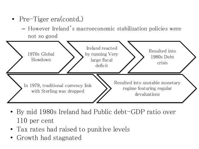 2008-10 Irish Crisis_Managerial Economics