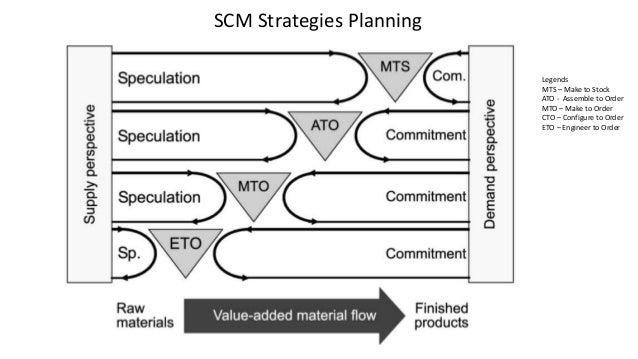 implementasi strategi supply chain management dengan Penerapan supply chain management (scm) di bmw penerapan keputusan rantai pasokan bmw dewasa ini peningkatan pengetahuan konsumen ialah mengenai kepuasan yang di.
