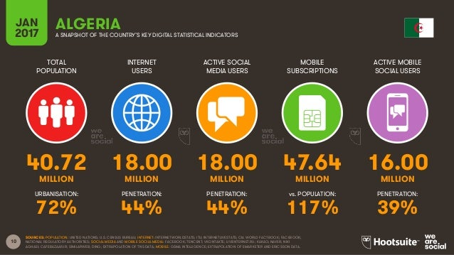 10 TOTAL POPULATION INTERNET USERS ACTIVE SOCIAL MEDIA USERS MOBILE SUBSCRIPTIONS ACTIVE MOBILE SOCIAL USERS MILLION MILLI...
