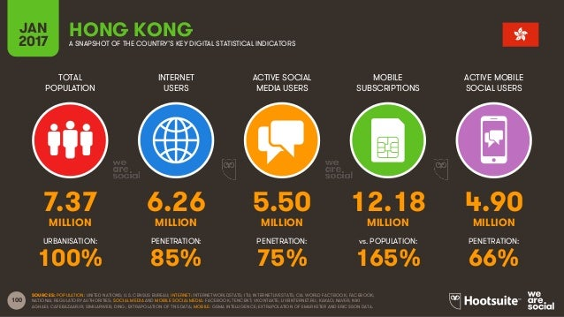 100 TOTAL POPULATION INTERNET USERS ACTIVE SOCIAL MEDIA USERS MOBILE SUBSCRIPTIONS ACTIVE MOBILE SOCIAL USERS MILLION MILL...