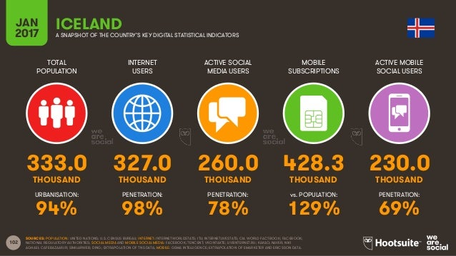 102 TOTAL POPULATION INTERNET USERS ACTIVE SOCIAL MEDIA USERS MOBILE SUBSCRIPTIONS ACTIVE MOBILE SOCIAL USERS THOUSAND THO...