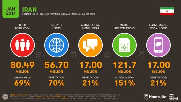 105 TOTAL POPULATION INTERNET USERS ACTIVE SOCIAL MEDIA USERS MOBILE SUBSCRIPTIONS ACTIVE MOBILE SOCIAL USERS MILLION MILL...