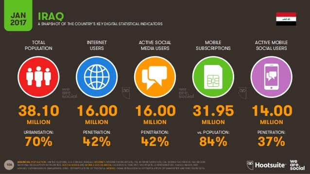 106 TOTAL POPULATION INTERNET USERS ACTIVE SOCIAL MEDIA USERS MOBILE SUBSCRIPTIONS ACTIVE MOBILE SOCIAL USERS MILLION MILL...