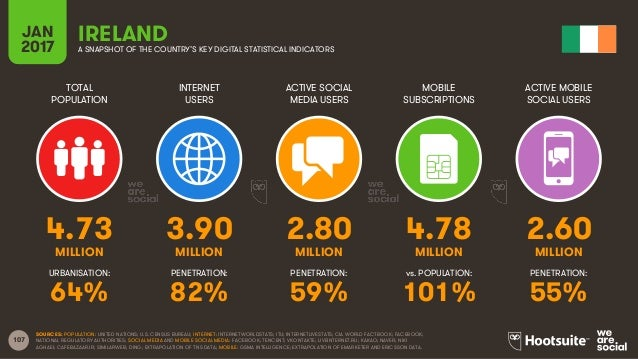 107 TOTAL POPULATION INTERNET USERS ACTIVE SOCIAL MEDIA USERS MOBILE SUBSCRIPTIONS ACTIVE MOBILE SOCIAL USERS MILLION MILL...