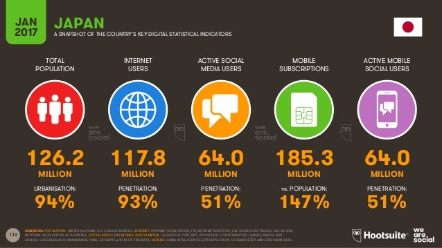 112 TOTAL POPULATION INTERNET USERS ACTIVE SOCIAL MEDIA USERS MOBILE SUBSCRIPTIONS ACTIVE MOBILE SOCIAL USERS MILLION MILL...