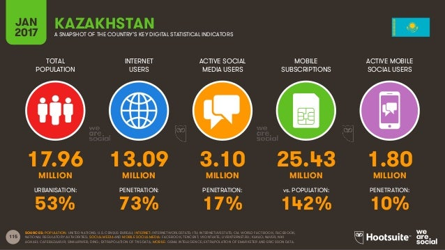 115 TOTAL POPULATION INTERNET USERS ACTIVE SOCIAL MEDIA USERS MOBILE SUBSCRIPTIONS ACTIVE MOBILE SOCIAL USERS MILLION MILL...