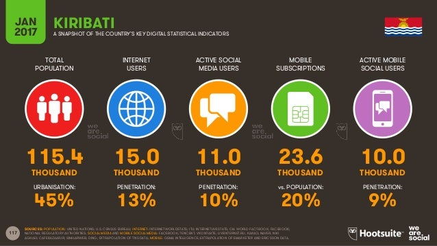 117 TOTAL POPULATION INTERNET USERS ACTIVE SOCIAL MEDIA USERS MOBILE SUBSCRIPTIONS ACTIVE MOBILE SOCIAL USERS THOUSAND THO...