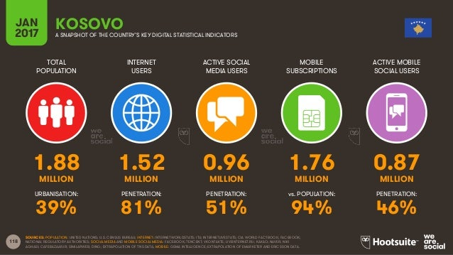 118 TOTAL POPULATION INTERNET USERS ACTIVE SOCIAL MEDIA USERS MOBILE SUBSCRIPTIONS ACTIVE MOBILE SOCIAL USERS MILLION MILL...