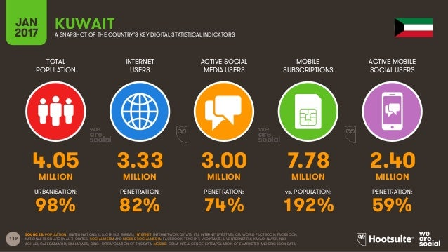119 TOTAL POPULATION INTERNET USERS ACTIVE SOCIAL MEDIA USERS MOBILE SUBSCRIPTIONS ACTIVE MOBILE SOCIAL USERS MILLION MILL...
