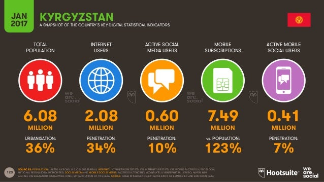 120 TOTAL POPULATION INTERNET USERS ACTIVE SOCIAL MEDIA USERS MOBILE SUBSCRIPTIONS ACTIVE MOBILE SOCIAL USERS MILLION MILL...