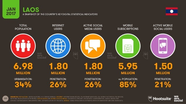 121 TOTAL POPULATION INTERNET USERS ACTIVE SOCIAL MEDIA USERS MOBILE SUBSCRIPTIONS ACTIVE MOBILE SOCIAL USERS MILLION MILL...