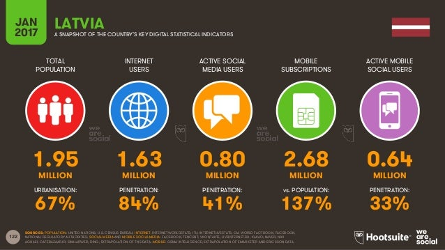122 TOTAL POPULATION INTERNET USERS ACTIVE SOCIAL MEDIA USERS MOBILE SUBSCRIPTIONS ACTIVE MOBILE SOCIAL USERS MILLION MILL...
