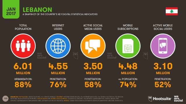 123 TOTAL POPULATION INTERNET USERS ACTIVE SOCIAL MEDIA USERS MOBILE SUBSCRIPTIONS ACTIVE MOBILE SOCIAL USERS MILLION MILL...