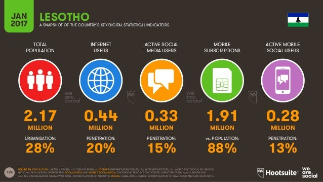 124 TOTAL POPULATION INTERNET USERS ACTIVE SOCIAL MEDIA USERS MOBILE SUBSCRIPTIONS ACTIVE MOBILE SOCIAL USERS MILLION MILL...
