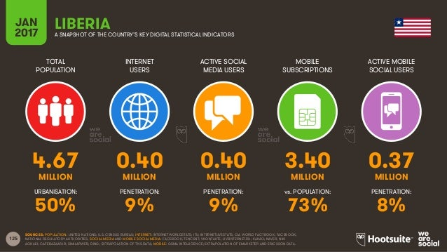 125 TOTAL POPULATION INTERNET USERS ACTIVE SOCIAL MEDIA USERS MOBILE SUBSCRIPTIONS ACTIVE MOBILE SOCIAL USERS MILLION MILL...