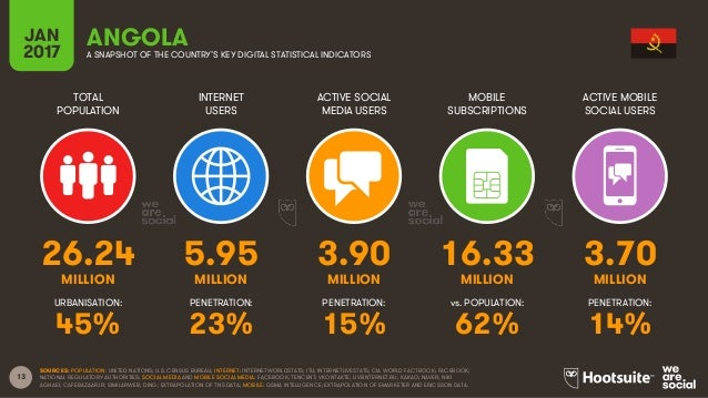 13 TOTAL POPULATION INTERNET USERS ACTIVE SOCIAL MEDIA USERS MOBILE SUBSCRIPTIONS ACTIVE MOBILE SOCIAL USERS MILLION MILLI...