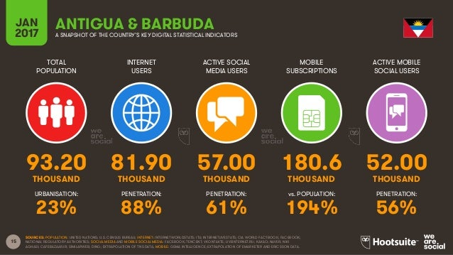 15 TOTAL POPULATION INTERNET USERS ACTIVE SOCIAL MEDIA USERS MOBILE SUBSCRIPTIONS ACTIVE MOBILE SOCIAL USERS THOUSAND THOU...