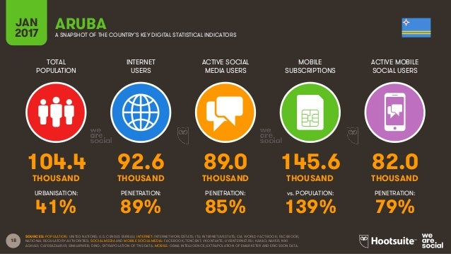 18 TOTAL POPULATION INTERNET USERS ACTIVE SOCIAL MEDIA USERS MOBILE SUBSCRIPTIONS ACTIVE MOBILE SOCIAL USERS THOUSAND THOU...
