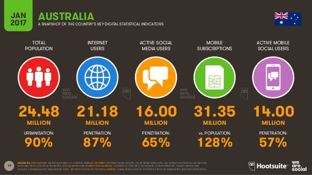 19 TOTAL POPULATION INTERNET USERS ACTIVE SOCIAL MEDIA USERS MOBILE SUBSCRIPTIONS ACTIVE MOBILE SOCIAL USERS MILLION MILLI...