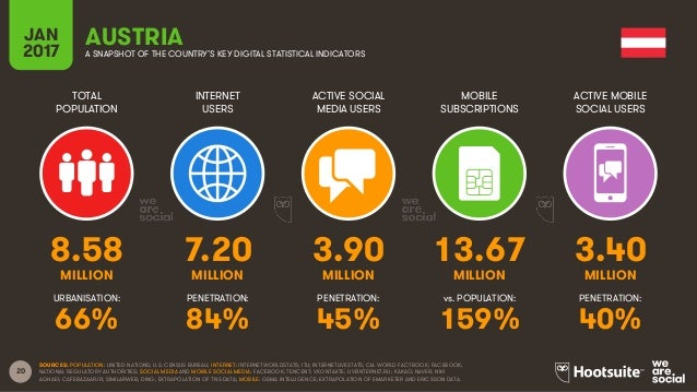 20 TOTAL POPULATION INTERNET USERS ACTIVE SOCIAL MEDIA USERS MOBILE SUBSCRIPTIONS ACTIVE MOBILE SOCIAL USERS MILLION MILLI...