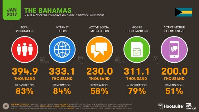22 TOTAL POPULATION INTERNET USERS ACTIVE SOCIAL MEDIA USERS MOBILE SUBSCRIPTIONS ACTIVE MOBILE SOCIAL USERS THOUSAND THOU...