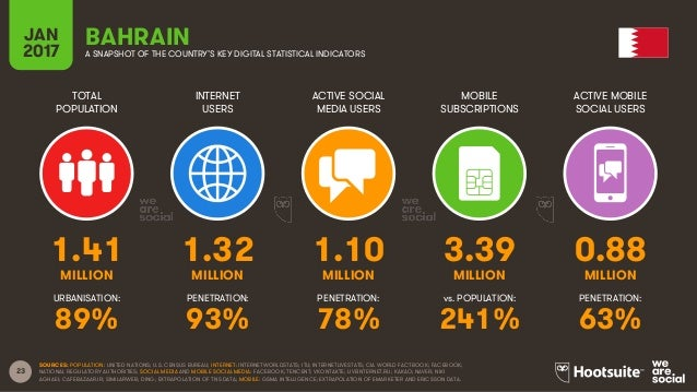 23 TOTAL POPULATION INTERNET USERS ACTIVE SOCIAL MEDIA USERS MOBILE SUBSCRIPTIONS ACTIVE MOBILE SOCIAL USERS MILLION MILLI...