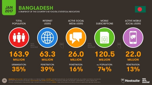 24 TOTAL POPULATION INTERNET USERS ACTIVE SOCIAL MEDIA USERS MOBILE SUBSCRIPTIONS ACTIVE MOBILE SOCIAL USERS MILLION MILLI...