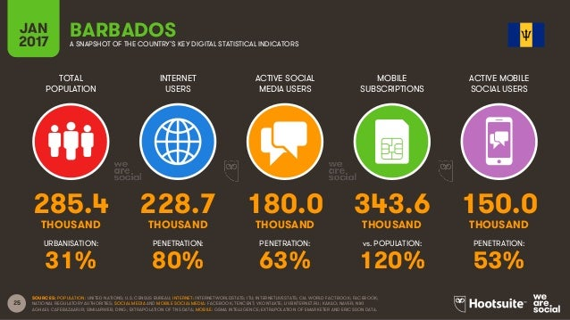 25 TOTAL POPULATION INTERNET USERS ACTIVE SOCIAL MEDIA USERS MOBILE SUBSCRIPTIONS ACTIVE MOBILE SOCIAL USERS THOUSAND THOU...