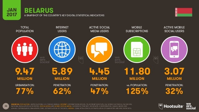 26 TOTAL POPULATION INTERNET USERS ACTIVE SOCIAL MEDIA USERS MOBILE SUBSCRIPTIONS ACTIVE MOBILE SOCIAL USERS MILLION MILLI...