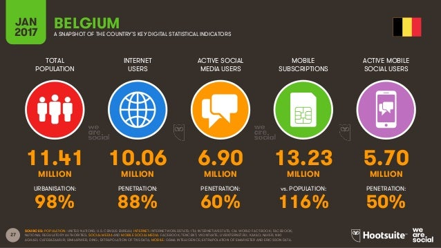 27 TOTAL POPULATION INTERNET USERS ACTIVE SOCIAL MEDIA USERS MOBILE SUBSCRIPTIONS ACTIVE MOBILE SOCIAL USERS MILLION MILLI...