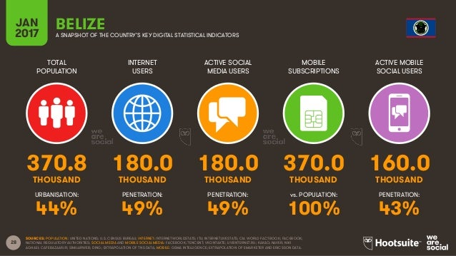 28 TOTAL POPULATION INTERNET USERS ACTIVE SOCIAL MEDIA USERS MOBILE SUBSCRIPTIONS ACTIVE MOBILE SOCIAL USERS THOUSAND THOU...