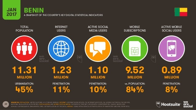 29 TOTAL POPULATION INTERNET USERS ACTIVE SOCIAL MEDIA USERS MOBILE SUBSCRIPTIONS ACTIVE MOBILE SOCIAL USERS MILLION MILLI...