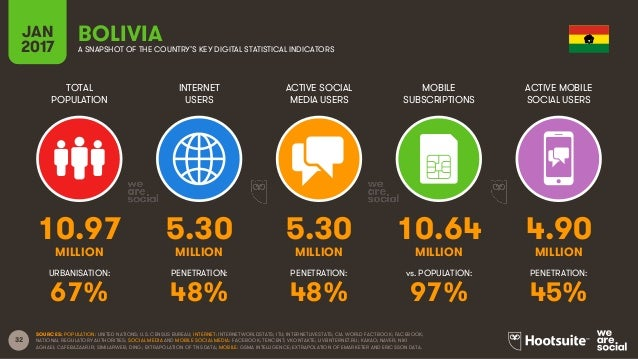 32 TOTAL POPULATION INTERNET USERS ACTIVE SOCIAL MEDIA USERS MOBILE SUBSCRIPTIONS ACTIVE MOBILE SOCIAL USERS MILLION MILLI...